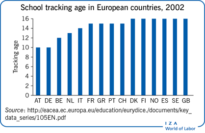 School tracking age in European countries,                         2002