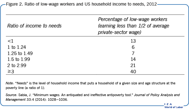 Ratio of low-wage workers and US household                         income to needs, 2012