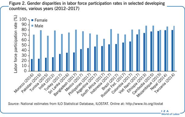 IZA World of Labor - Female labor force participation and development