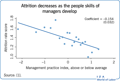 Attrition decreases as the people skills                         of managers develop