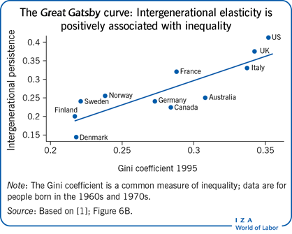 The  curve: Intergenerational elasticity ispositively                         associated with inequality