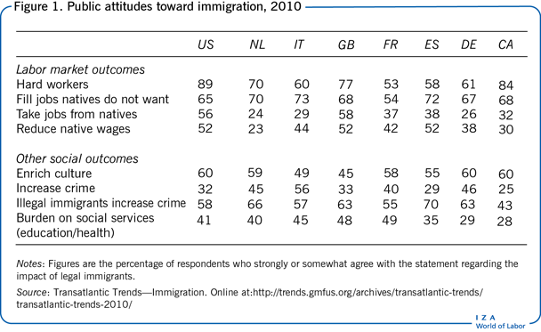 Public attitudes toward immigration,                         2010