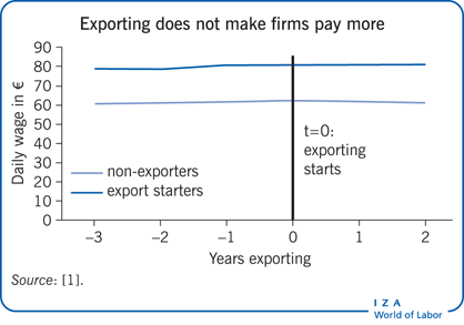 Do exporting firms pay higher wages?