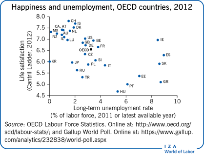 Happiness and unemployment, OECD                         countries, 2012