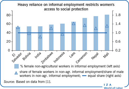 Heavy reliance on informal employment                         restricts women's access to social protection