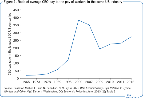Ratio of average CEO pay to the pay of                         workers in the same US industry