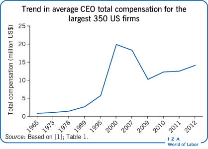 Trend in average CEO total compensation for                         thelargest 350 US firms