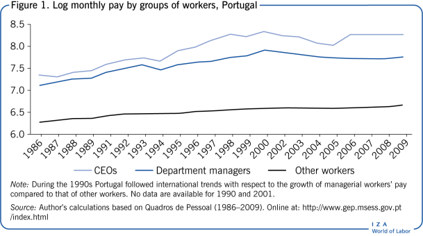 Log monthly pay by groups of workers,                         Portugal