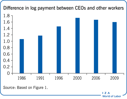 Difference in log payment between CEOs and                         other workers