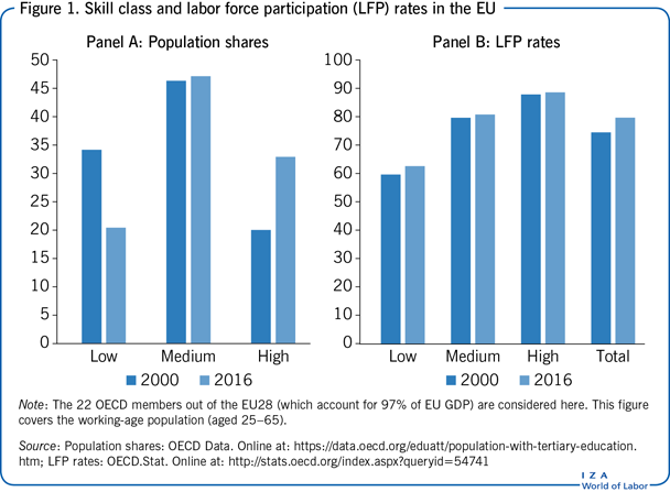 Skill class and labor force participation                         (LFP) rates in the EU