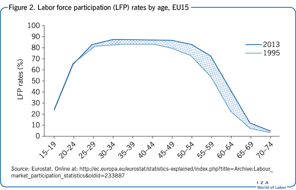 Labor force participation (LFP) rates by                         age, EU15