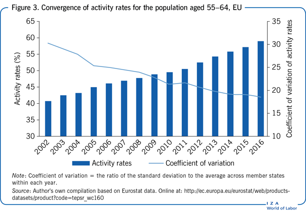 Convergence of activity rates for the                         population aged 55–64, EU