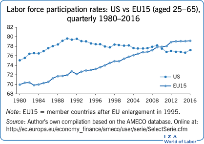 EU Labour Migration since Enlargement: Trends, Impacts and Policies