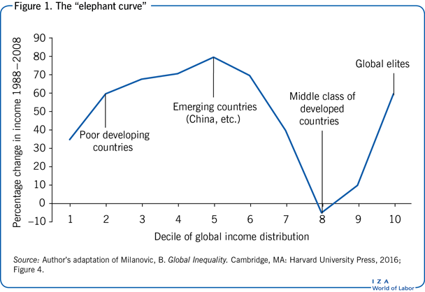 "The ""elephant curve"""