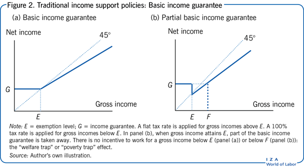 Traditional income support policies:                         Basic income guarantee