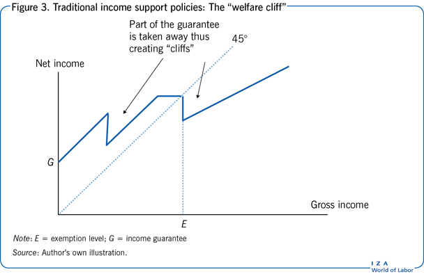 "Traditional income support policies:                         The ""welfare cliff"""
