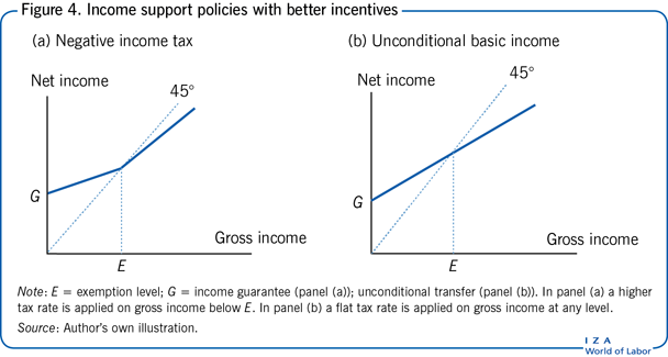 Income support policies with better                         incentives