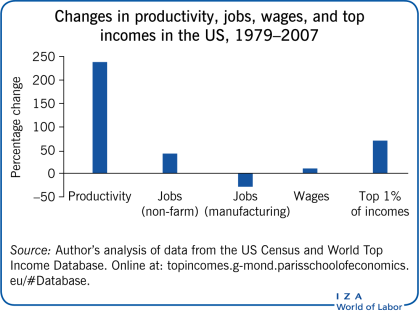 Changes in productivity, jobs, wages,                         and top incomes in the US, 1979–2007
