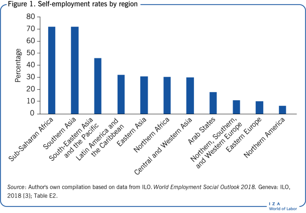 Self-employment rates by region