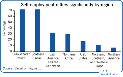 Self-employment differs significantly by             region