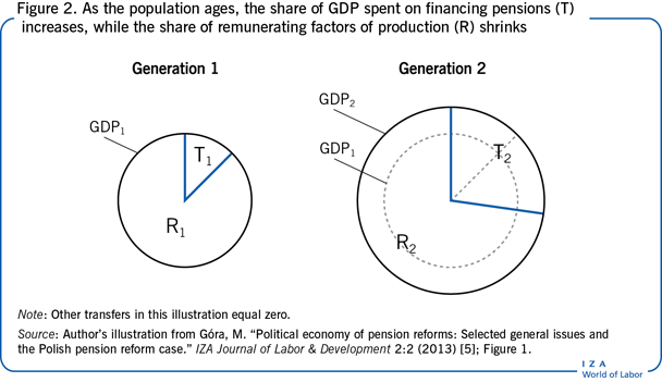 As the population ages, the share of GDP                         spent on financing pensions (T) increases, while the share of remunerating                         factors of production (R) shrinks