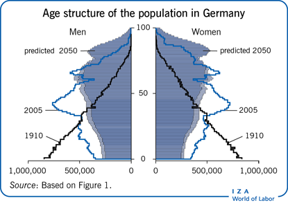 Age structure of the population in                         Germany