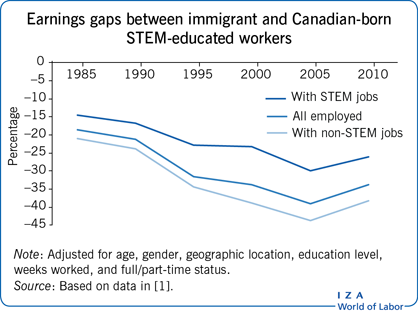 Earnings gaps between immigrant and                         Canadian-born STEM-educated workers