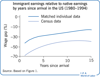 Immigrant earnings relative to native                         earnings by years since arrival in the US (1980–1994)