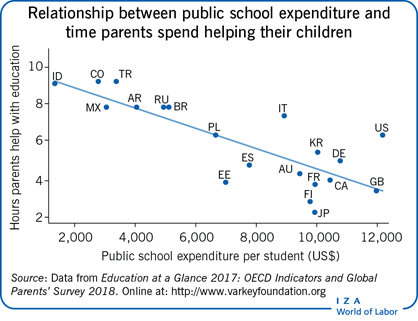 Relationship between public school                         expenditure and time parents spend helping their children