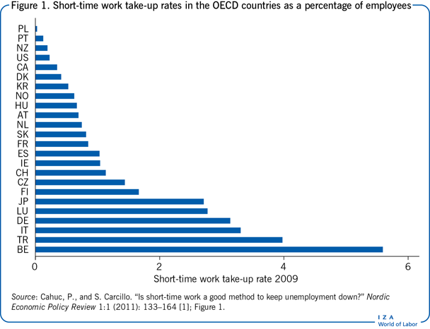 Short-time work take-up rates in the                         OECD countries as a percentage of employees