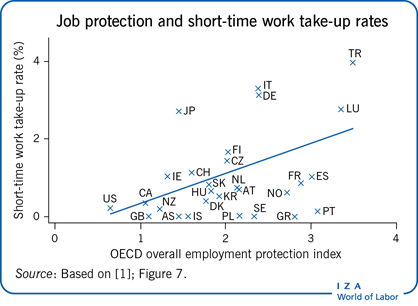 Job protection and short-time work                         take-up rates