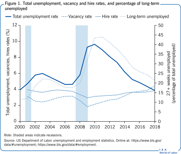 Total unemployment, vacancy and hire                         rates, and percentage of long-term unemployed