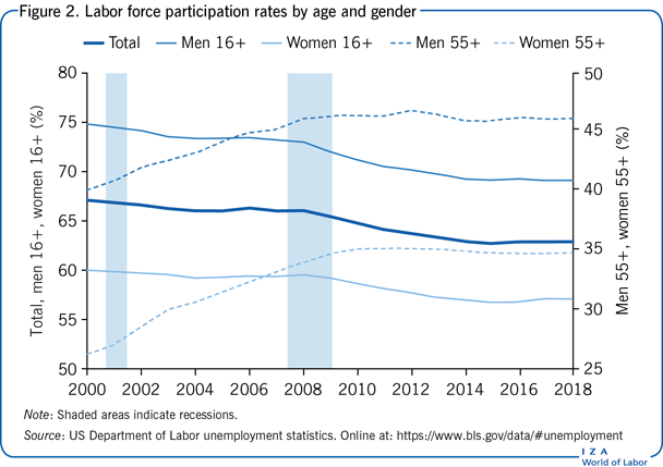 Labor force participation rates by age                         and gender
