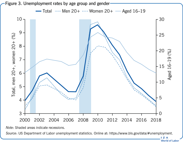 Unemployment rates by age group and                         gender