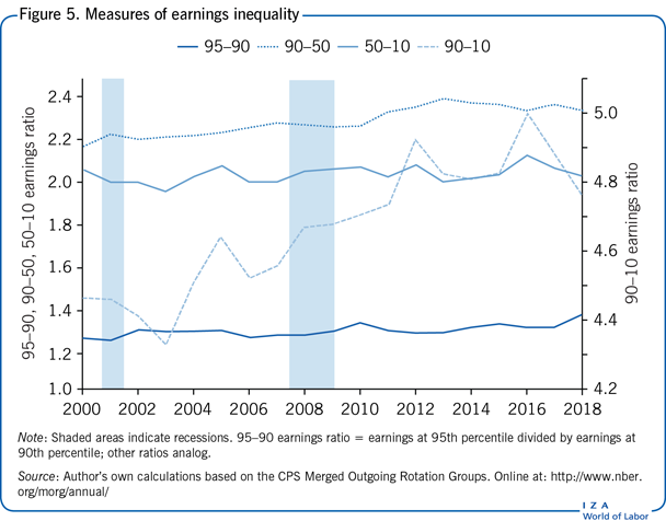 Measures of earnings inequality