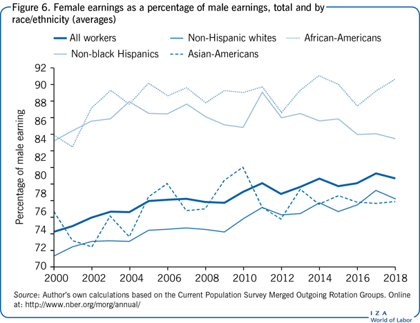 Female earnings as a percentage of male                         earnings, total and by race/ethnicity (averages)