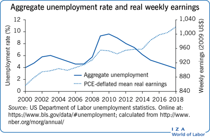Aggregate unemployment rate and real                         weekly earnings
