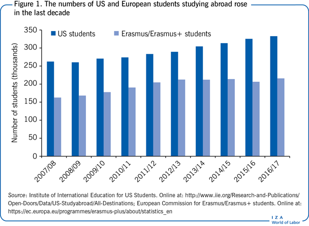 The numbers of US and European students                         studying abroad rose in the last decade
