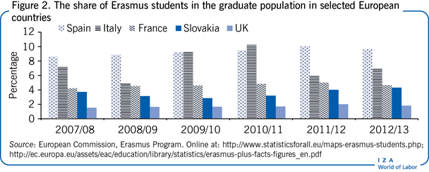 The share of Erasmus students in the                         graduate population in selected European countries