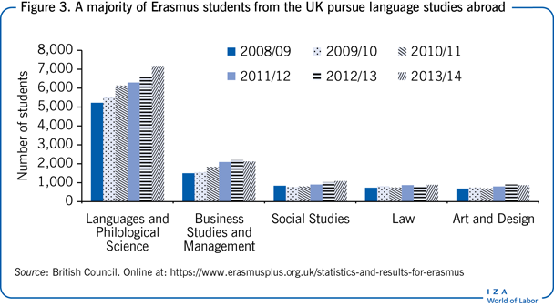 A majority of Erasmus students from the UK                         pursue language studies abroad