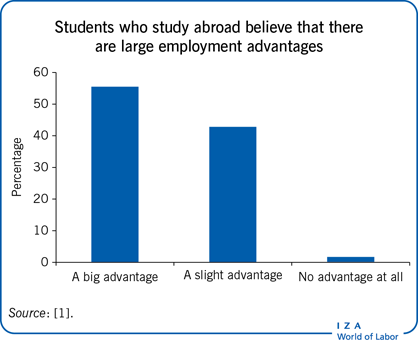 Students who study abroad believe that                         there are large employment advantages