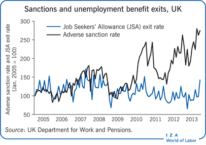 Sanctions and unemployment benefit exits,                         UK