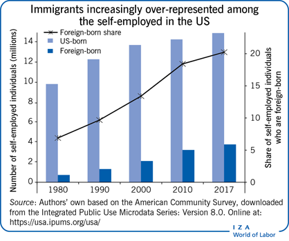 Immigrants increasingly over-represented                         among the self-employed in the US