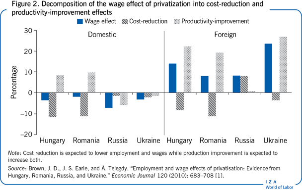 Decomposition of the wage effect of                         privatization into cost-reduction and productivity-improvement                         effects