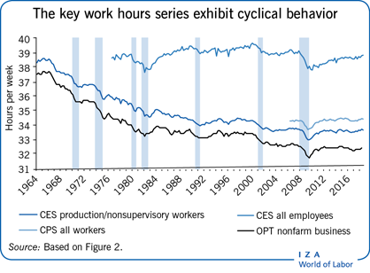 The key work hours series exhibit                         cyclical behavior