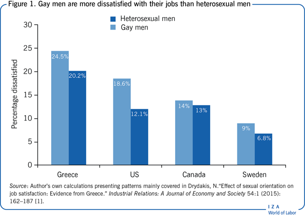 Gay men are more dissatisfied with their                         jobs than heterosexual men