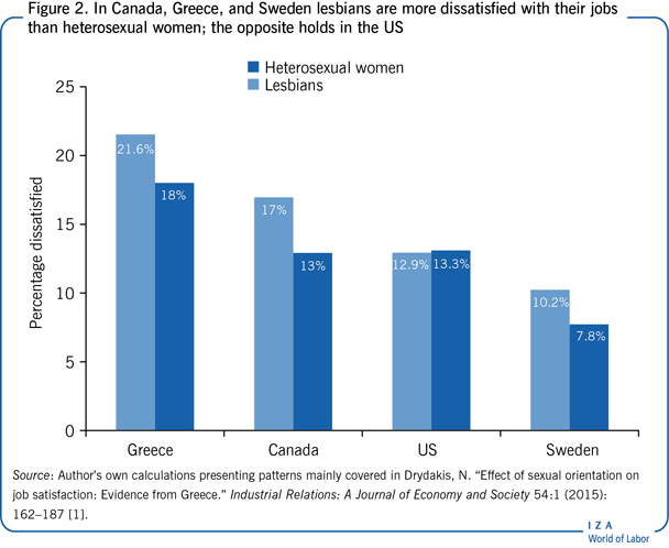 In Canada, Greece, and Sweden lesbians are                         more dissatisfied with their jobs than heterosexual women; the opposite                         holds in the US