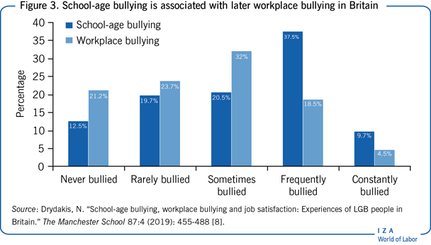 School-age bullying is associated with                         later workplace bullying in Britain
