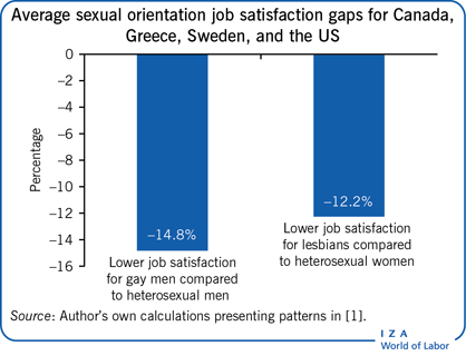 Average sexual orientation job                         satisfaction gaps for Canada, Greece, Sweden, and the US