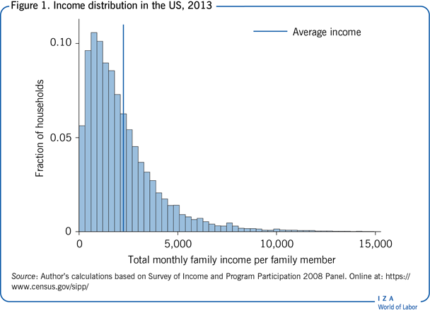 Income distribution in the US, 2013
